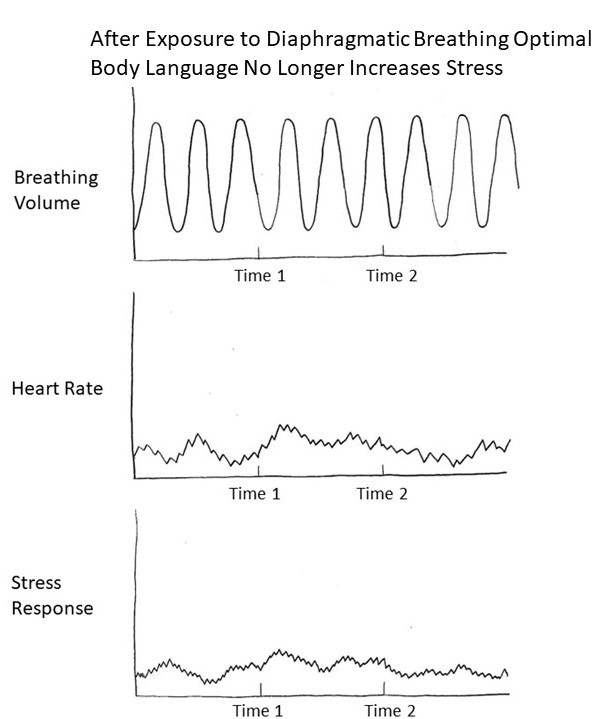 Breathing and Program Peace4